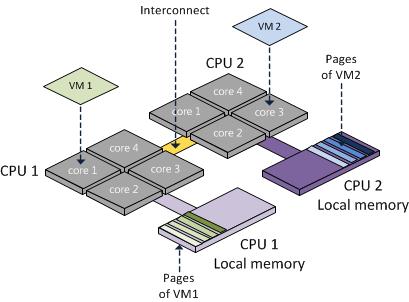 CPU Cores activation key
