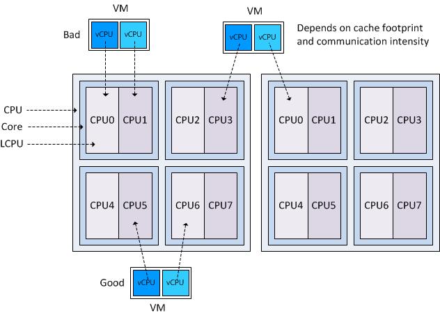 CPU Cores crack